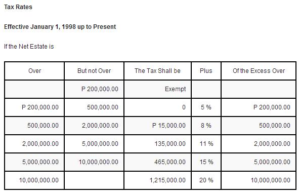 BIR estate tax philippines
